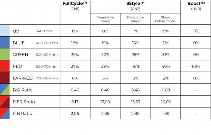 GROW spektra tabela v2