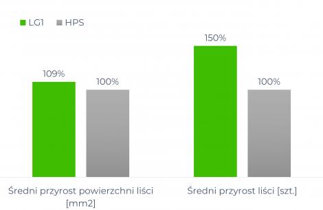 LG1 vs HPS
